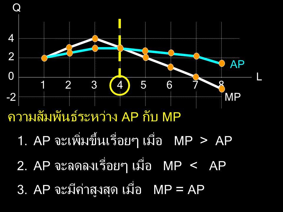 ความสัมพันธ์ระหว่าง AP กับ MP