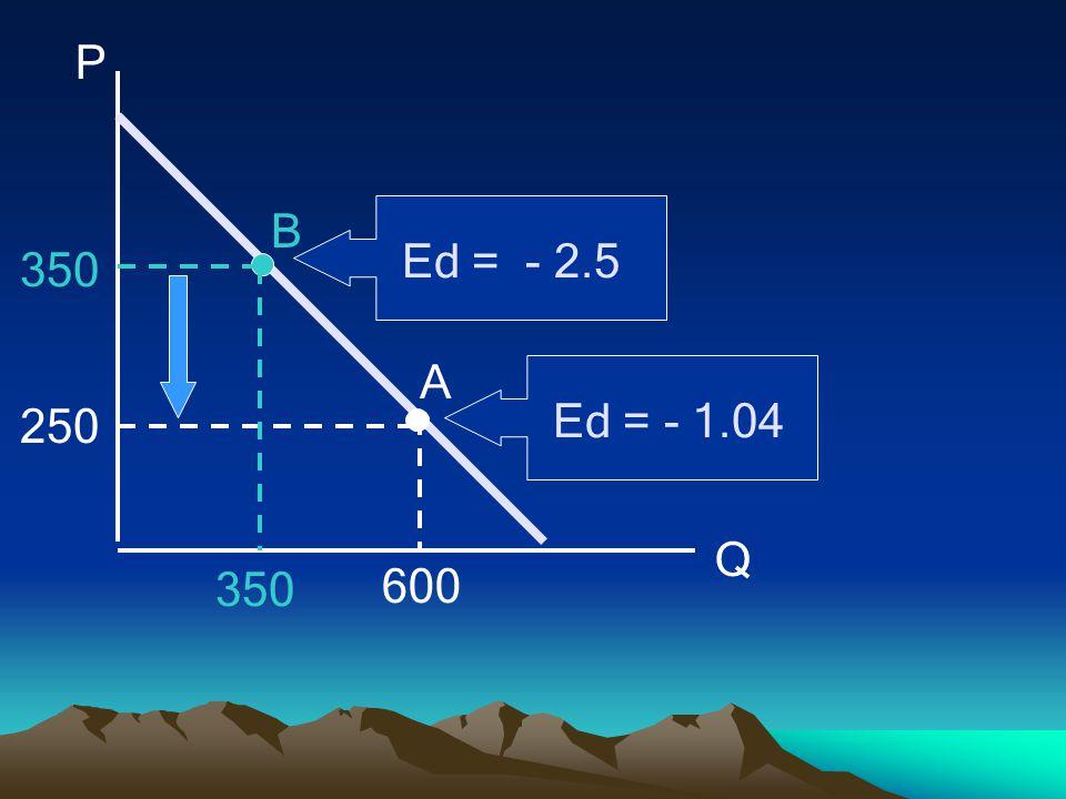 P Q 250 350 600 A B Ed = - 1.04 Ed = - 2.5