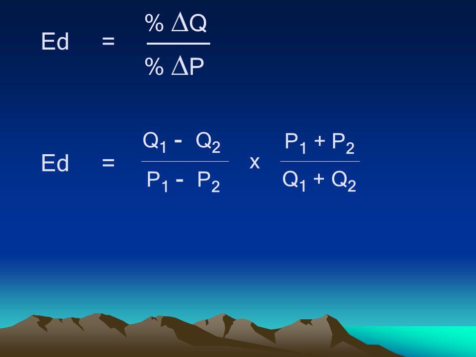 Ed = % Q % P Q1 - Q2 Q1 + Q2 P1 - P2 P1 + P2 x
