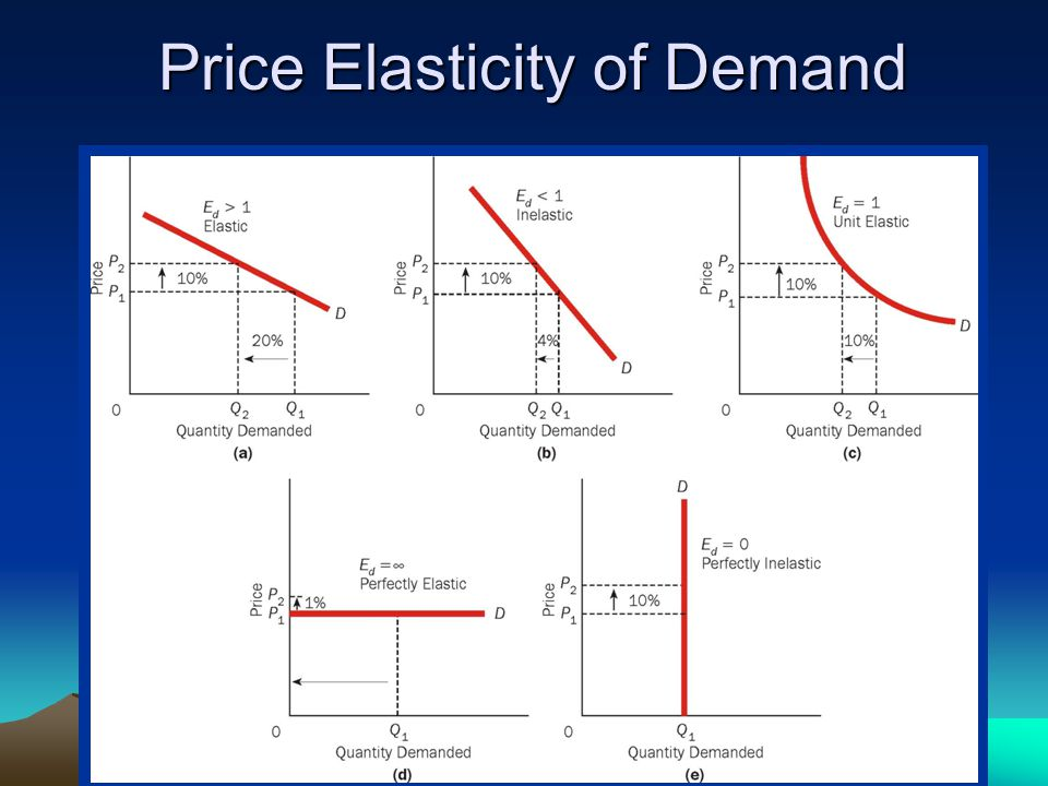 diamond industry elastic or inelastic Heinz: price elasticity of demand posted on november 4, 2013 elasticity measures how much something changes when there is a change in one of the factors that determines it.
