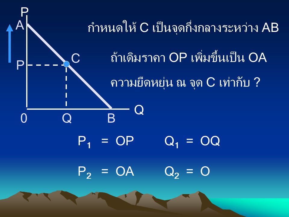 P Q. A. B. กำหนดให้ C เป็นจุดกึ่งกลางระหว่าง AB. ถ้าเดิมราคา OP เพิ่มขึ้นเป็น OA. ความยืดหยุ่น ณ จุด C เท่ากับ