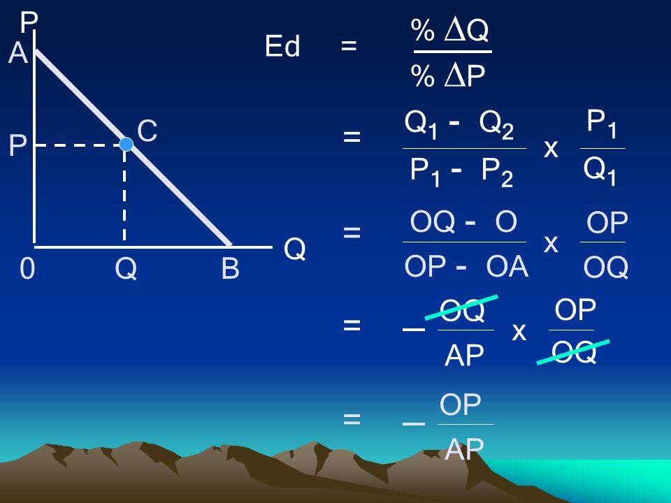 = Ed = % Q % P Q1 - Q2 Q1 P1 - P2 P1 x P Q A B C OQ - O OQ OP - OA