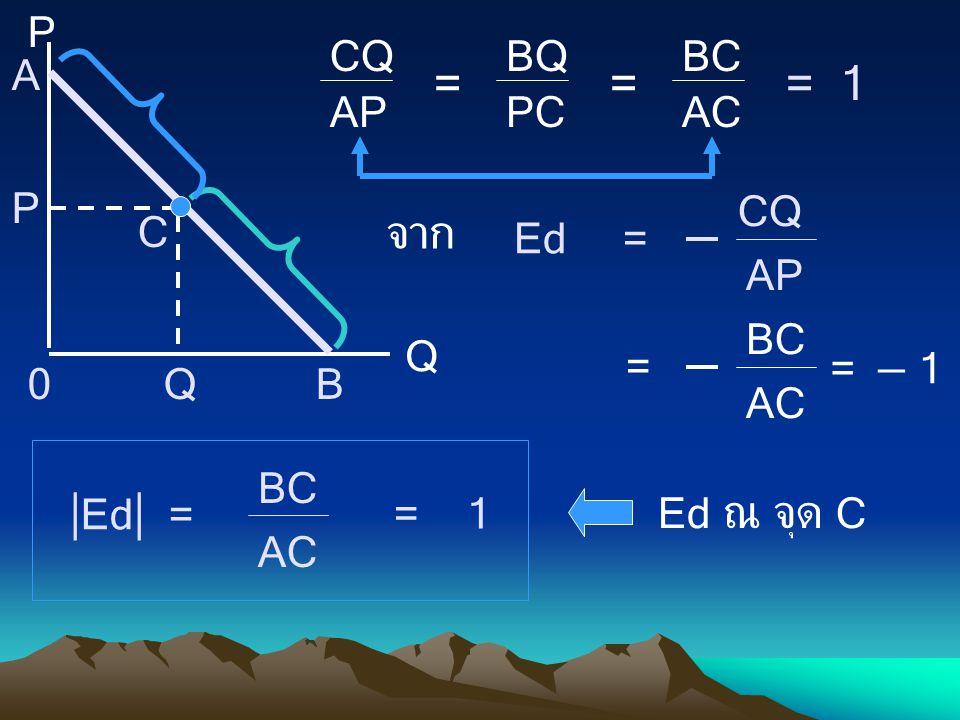 CQ AP = BQ PC BC AC = 1 P Q A B C Ed = จาก = – 1 Ed = = 1 Ed ณ จุด C