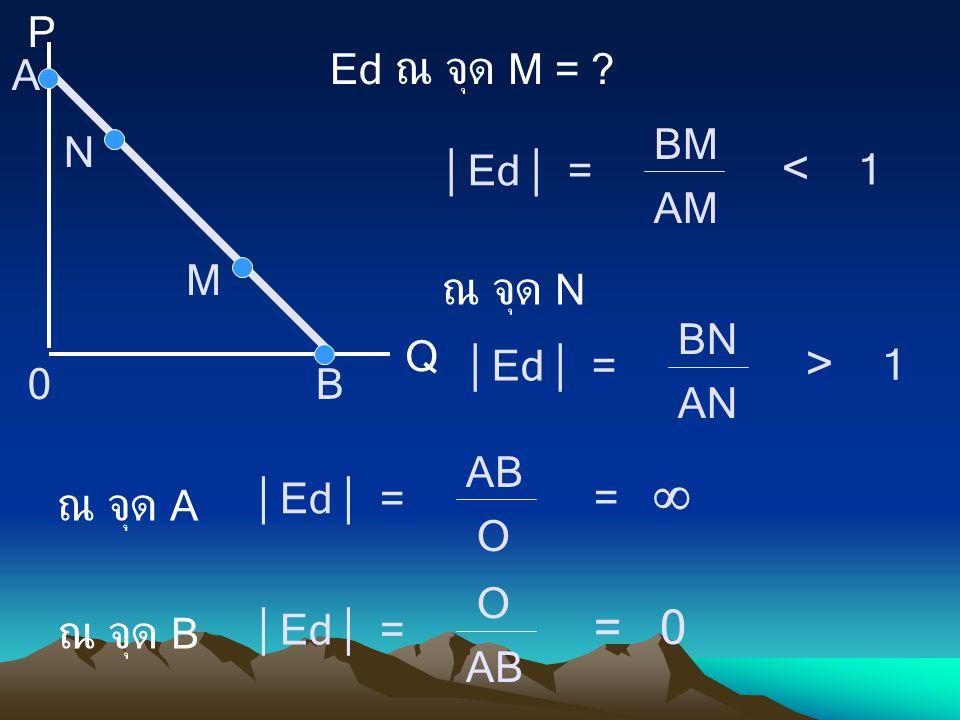  Ed  = < 1 ณ จุด N > 1 ณ จุด A = 0 ณ จุด B P Ed ณ จุด M = A