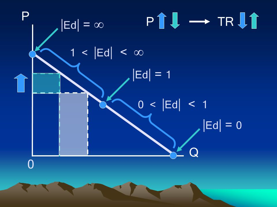 Ed =  Ed = 1 Ed = 0 P TR Q 1 < Ed < 