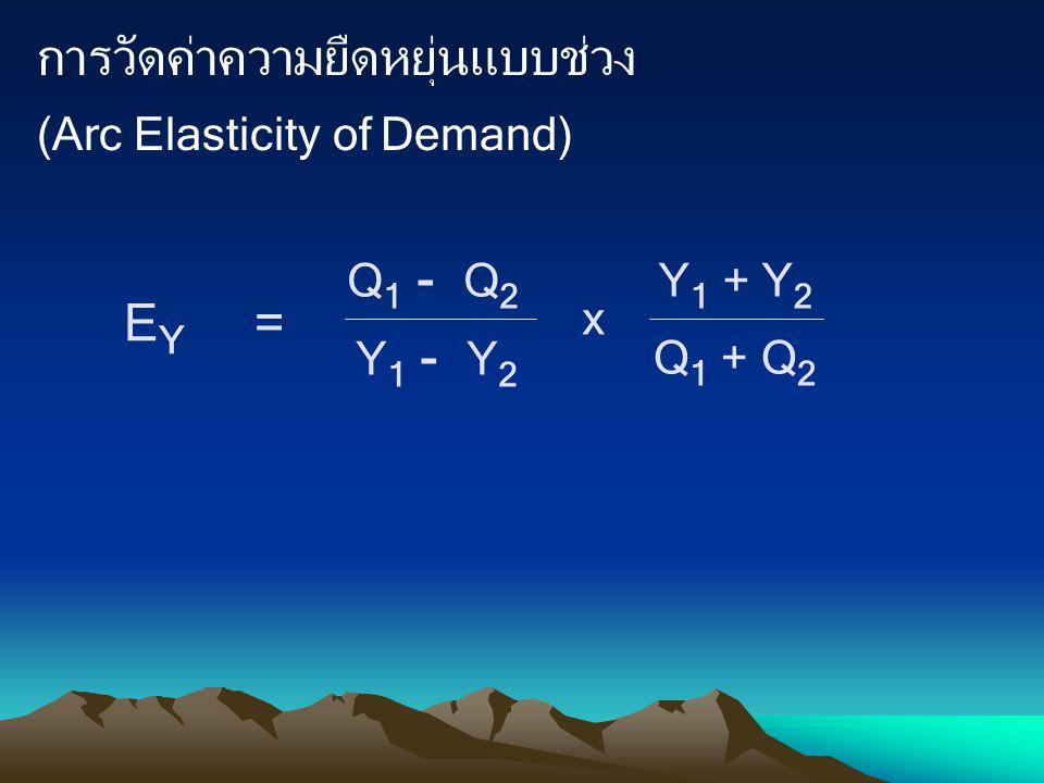 การวัดค่าความยืดหยุ่นแบบช่วง (Arc Elasticity of Demand)