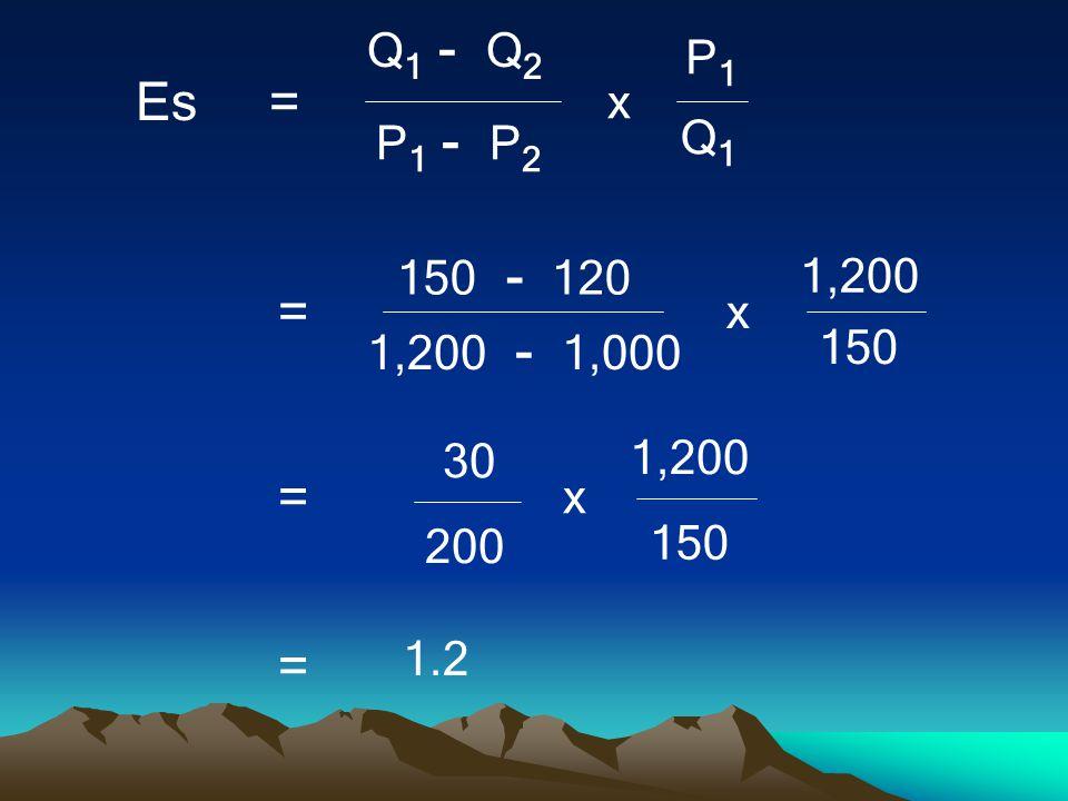 Q1 - Q2 Q1 P1 - P2 P1 x Es = 150 - 120 150 1,200 - 1,000 1,200 = 30 200 1.2