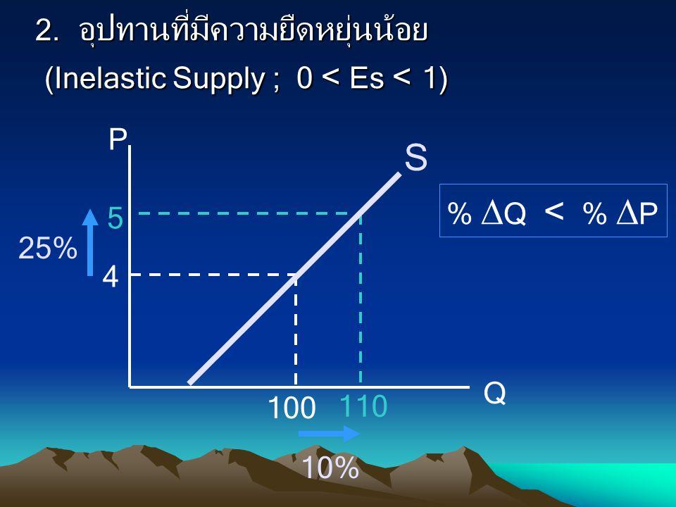 2. อุปทานที่มีความยืดหยุ่นน้อย (Inelastic Supply ; 0 < Es < 1)