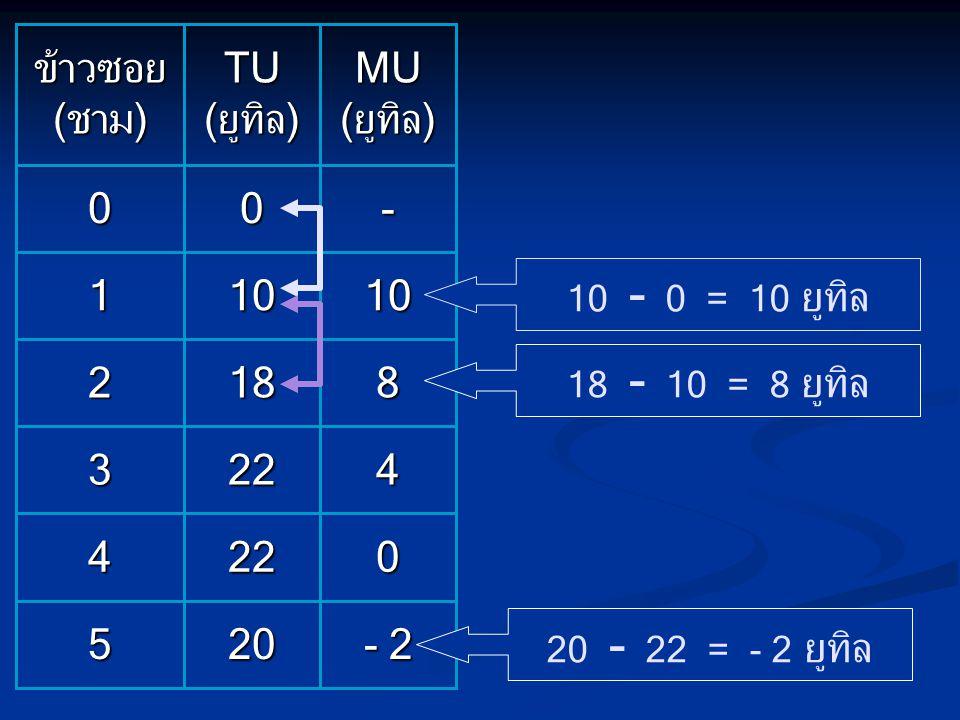 - 2 4 8 10 - MU (ยูทิล) 20 22 18 TU (ยูทิล) 5 3 2 1 ข้าวซอย (ชาม)