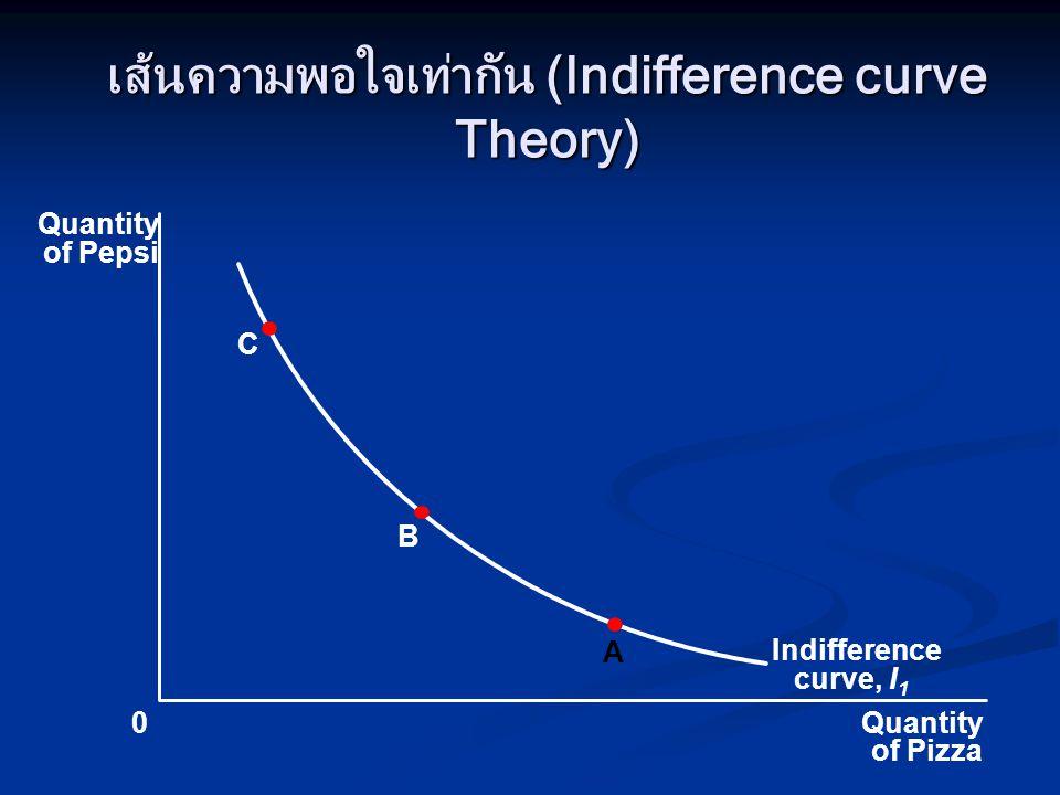 เส้นความพอใจเท่ากัน (Indifference curve Theory)