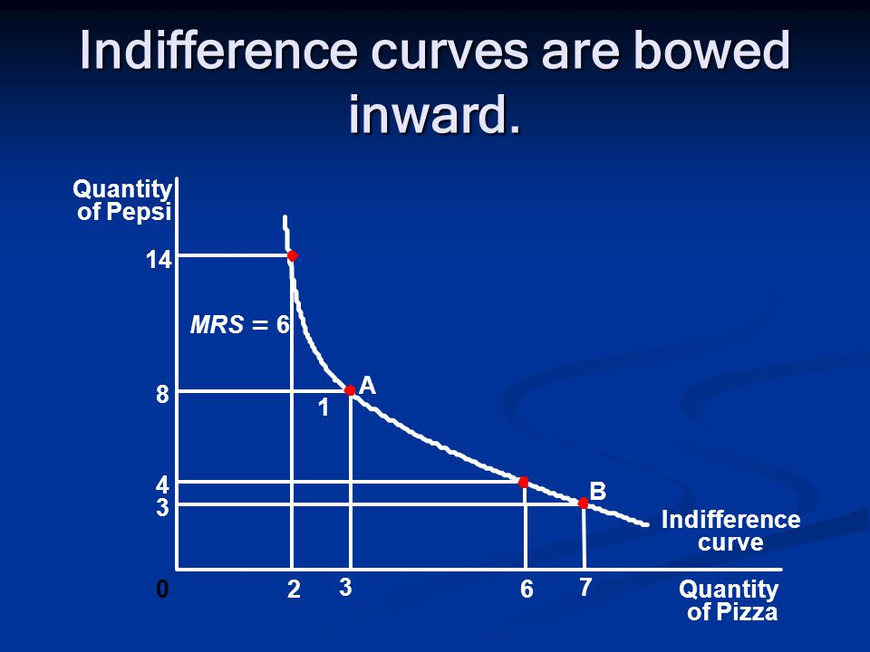 Indifference curves are bowed inward.