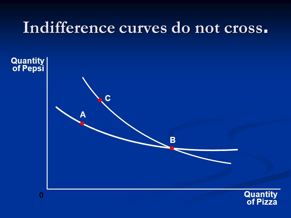 Indifference curves do not cross.