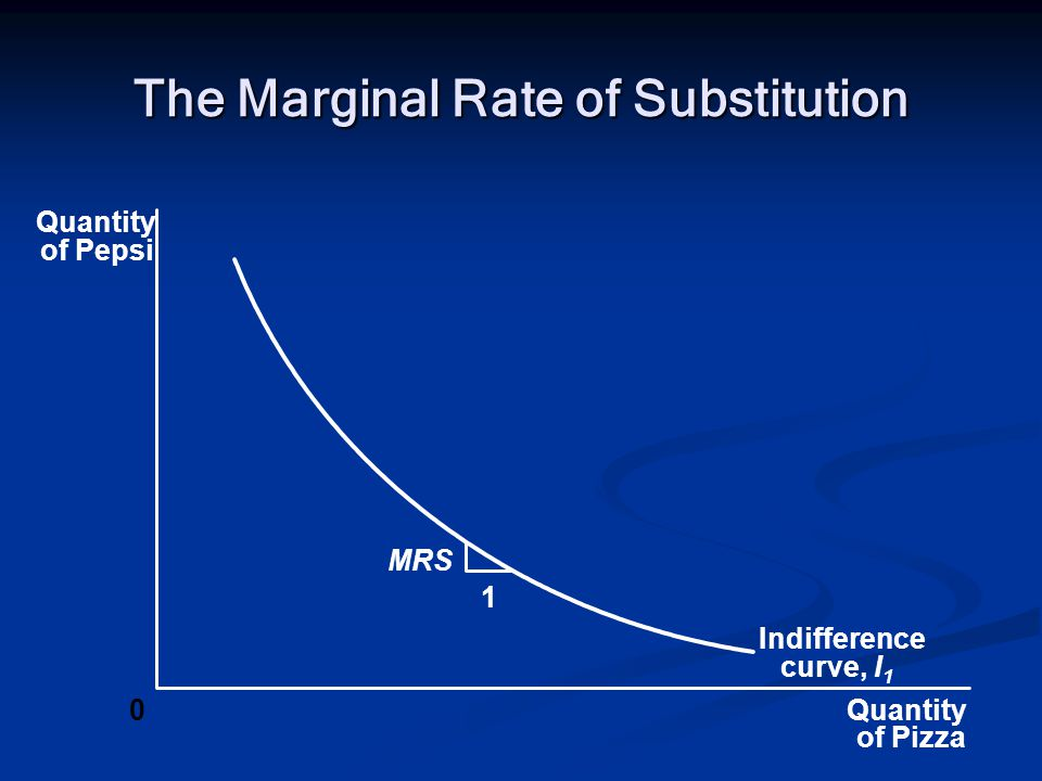 The Marginal Rate of Substitution