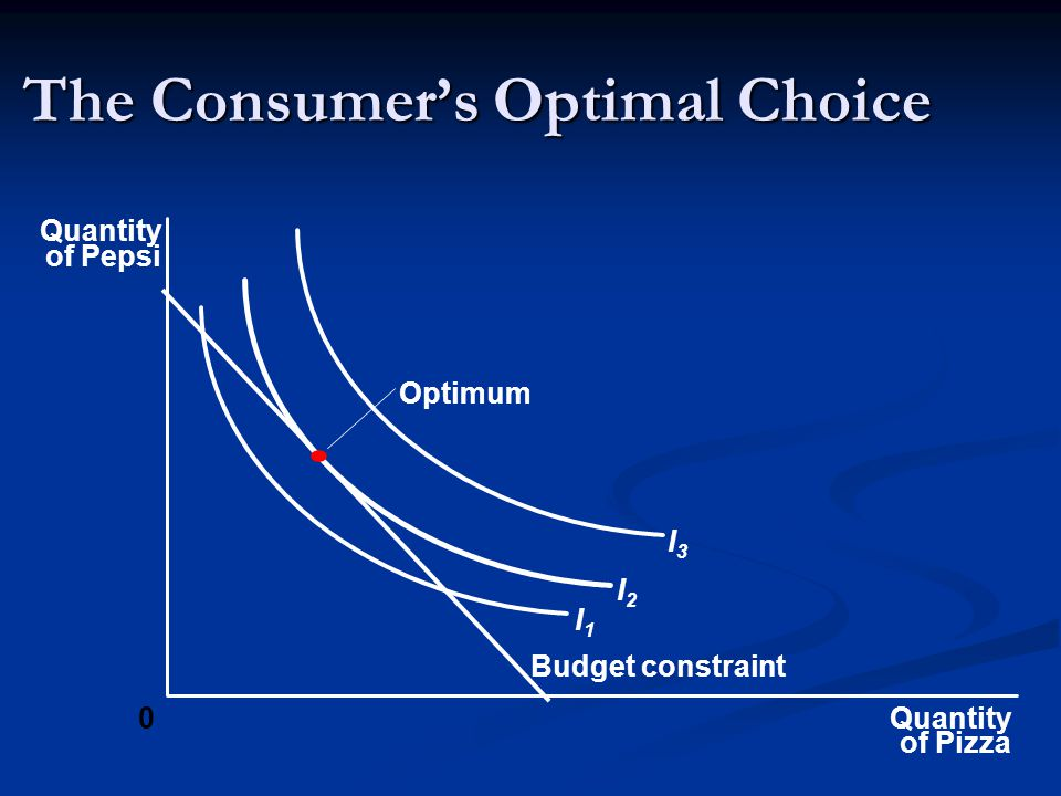 The Consumer's Optimal Choice
