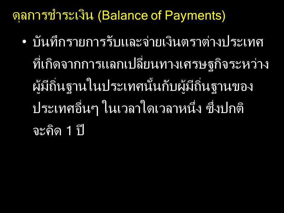 ดุลการชำระเงิน (Balance of Payments)