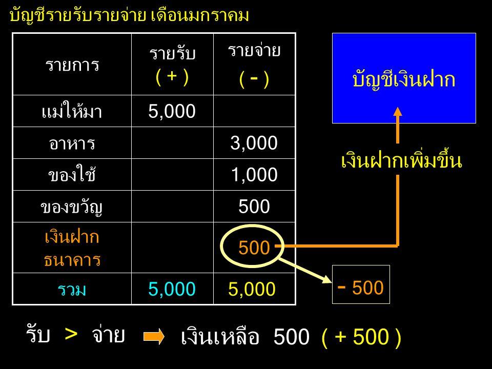 - 500 รับ > จ่าย เงินเหลือ 500 ( + 500 ) บัญชีเงินฝาก