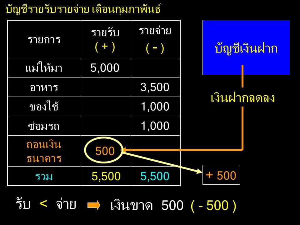รับ < จ่าย เงินขาด 500 ( - 500 ) บัญชีเงินฝาก เงินฝากลดลง + 500 500