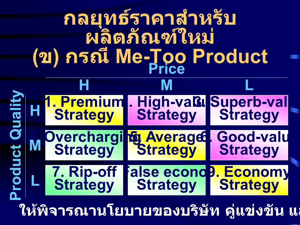 กลยุทธ์ราคาสำหรับผลิตภัณฑ์ใหม่ (ข) กรณี Me-Too Product