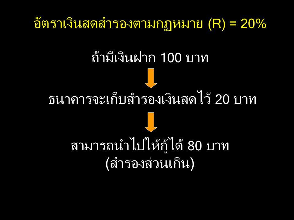 อัตราเงินสดสำรองตามกฏหมาย (R) = 20%