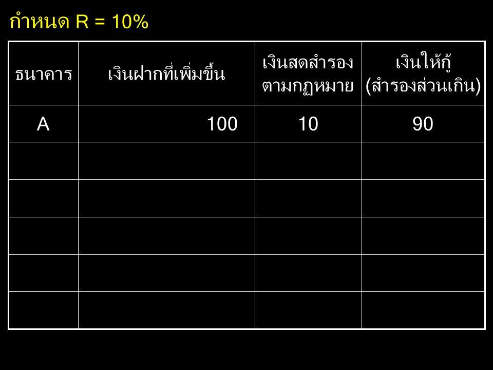 กำหนด R = 10% 90 10 100 A เงินให้กู้ (สำรองส่วนเกิน)