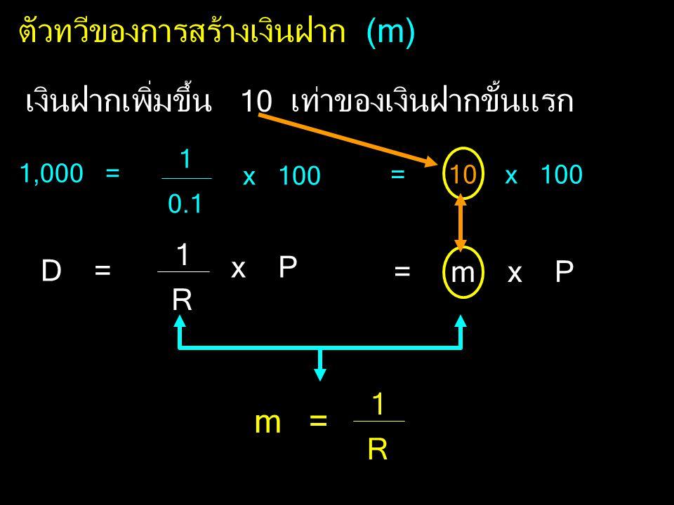ตัวทวีของการสร้างเงินฝาก (m)