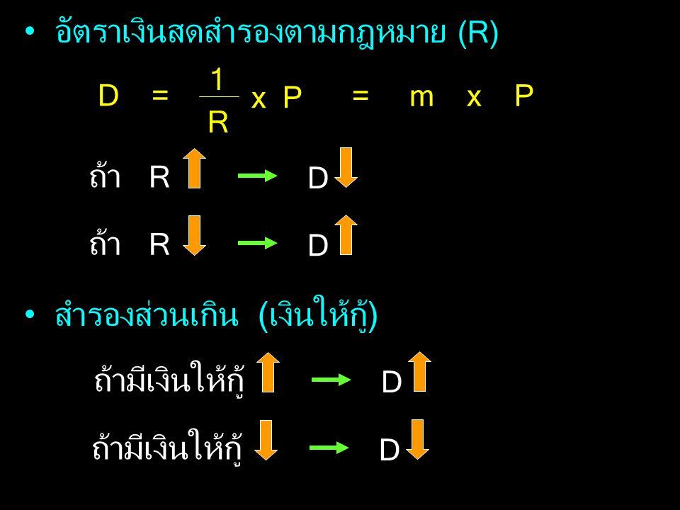 อัตราเงินสดสำรองตามกฎหมาย (R)