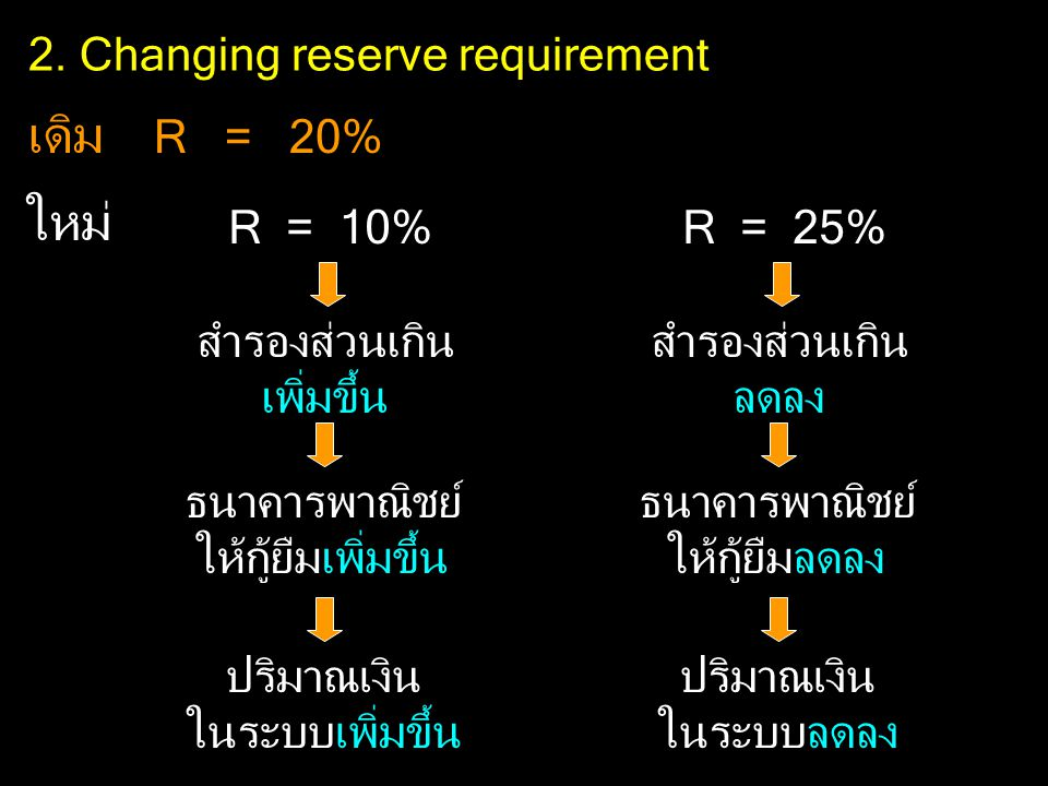 2. Changing reserve requirement