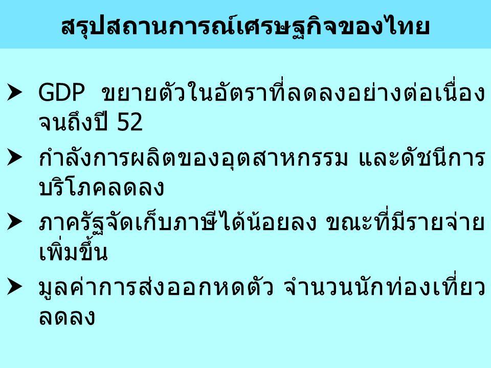 สรุปสถานการณ์เศรษฐกิจของไทย