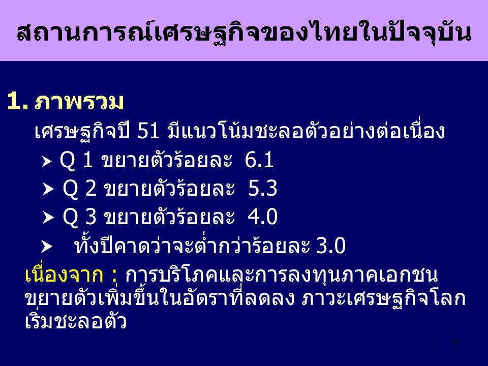 สถานการณ์เศรษฐกิจของไทยในปัจจุบัน