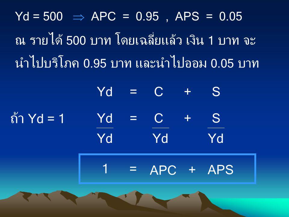 Yd = 500  APC = 0.95 , APS = 0.05 ณ รายได้ 500 บาท โดยเฉลี่ยแล้ว เงิน 1 บาท จะนำไปบริโภค 0.95 บาท และนำไปออม 0.05 บาท.