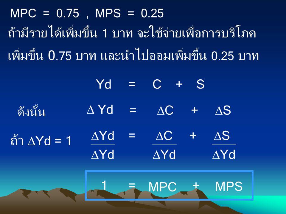 MPC = 0.75 , MPS = 0.25 ถ้ามีรายได้เพิ่มขึ้น 1 บาท จะใช้จ่ายเพื่อการบริโภคเพิ่มขึ้น 0.75 บาท และนำไปออมเพิ่มขึ้น 0.25 บาท.