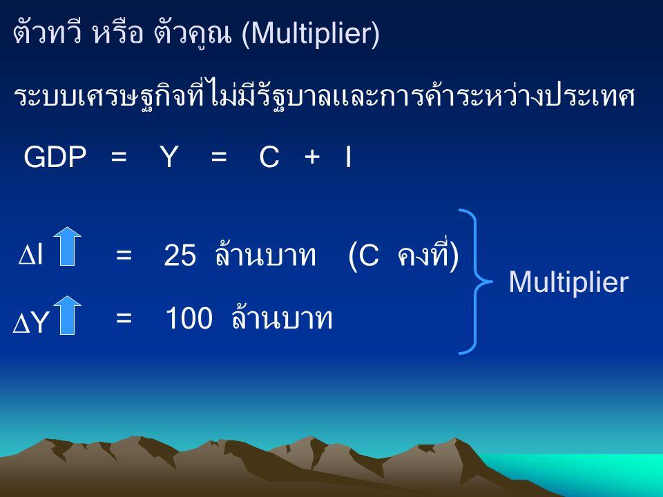 ตัวทวี หรือ ตัวคูณ (Multiplier)