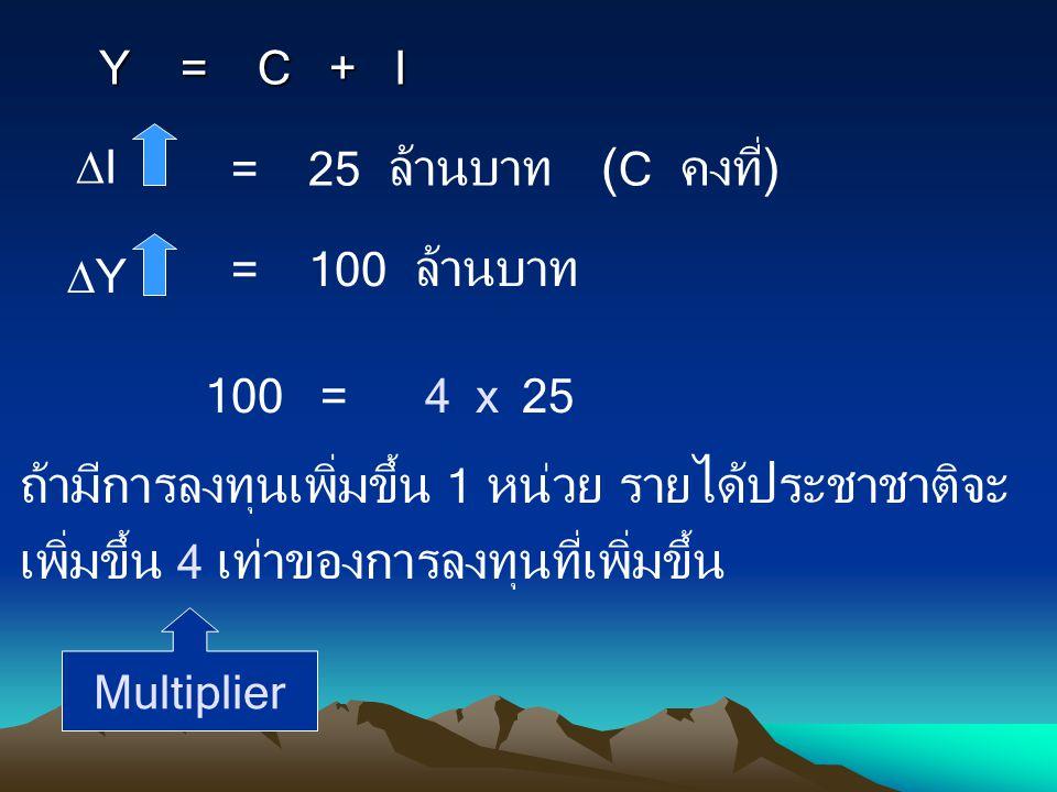 Y = C + I I. = 25 ล้านบาท. (C คงที่) Y. = 100 ล้านบาท. 100 = 25. 4 x.