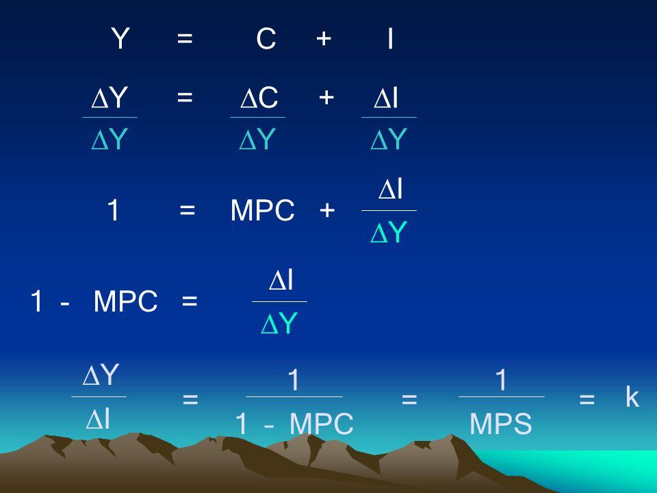 Y = C + I Y = C + I 1 = MPC + I 1 - MPC = 1 – MPC MPS k