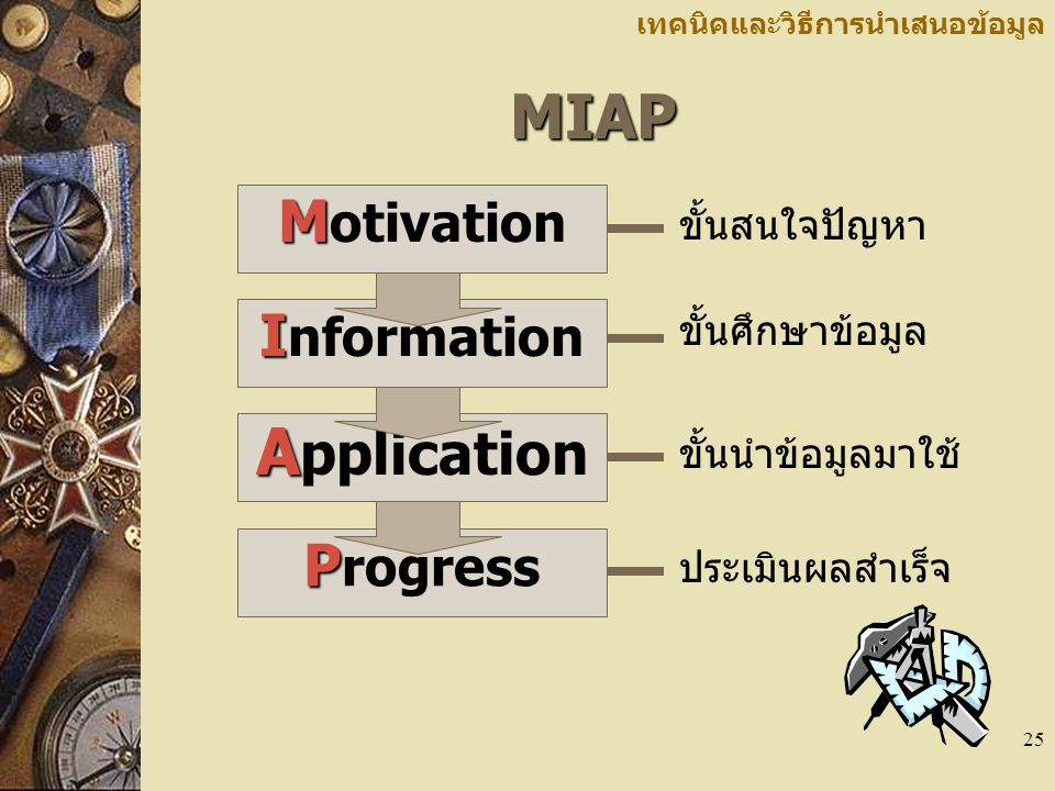 Application MIAP Motivation Information Progress ขั้นสนใจปัญหา