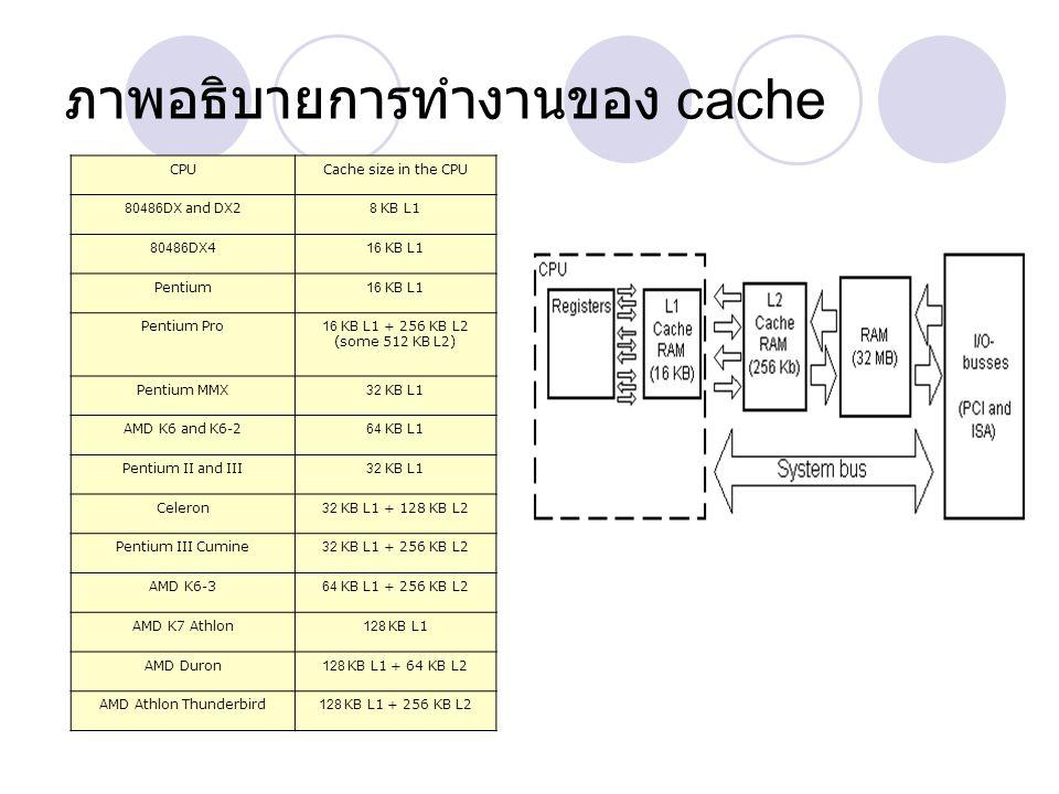 ภาพอธิบายการทำงานของ cache