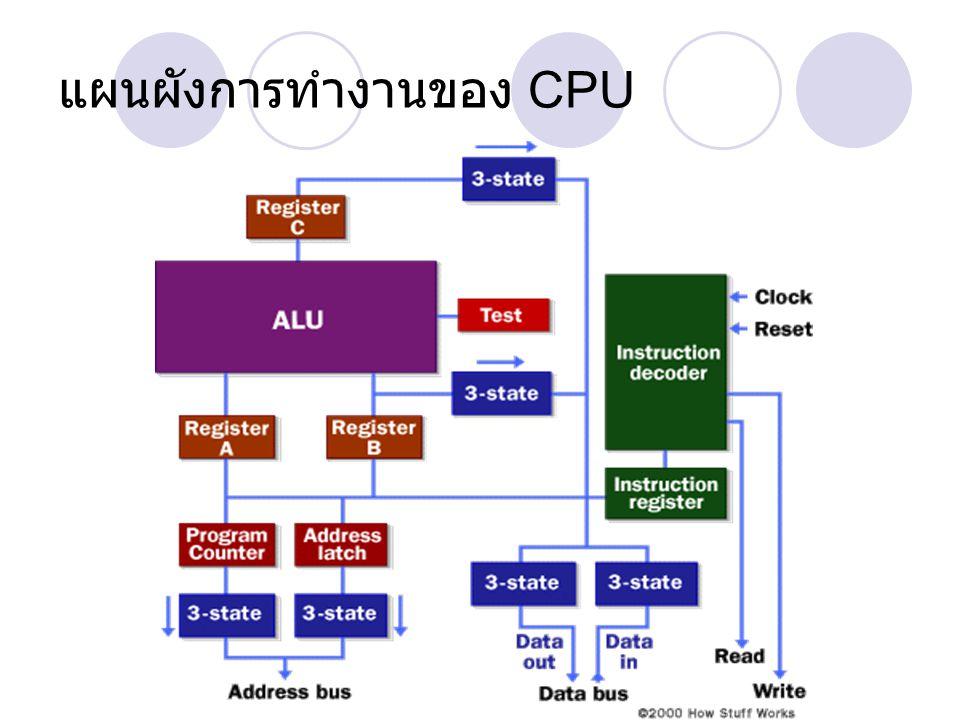 แผนผังการทำงานของ CPU