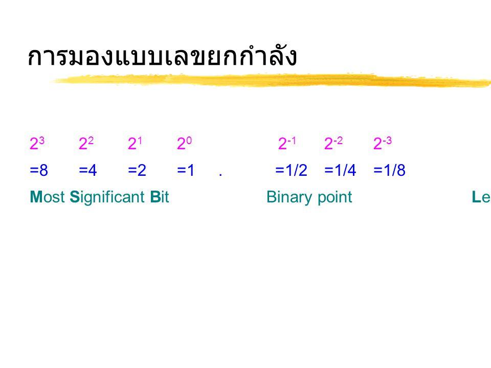 การมองแบบเลขยกกำลัง 23 22 21 20 2-1 2-2 2-3