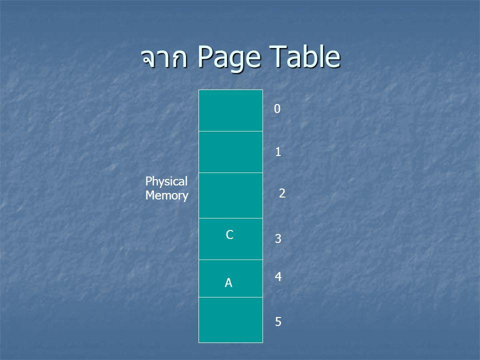 จาก Page Table 1 Physical Memory 2 C 3 4 A 5