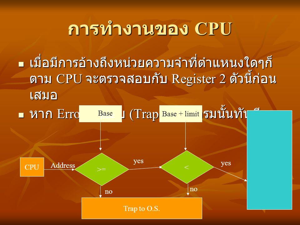 การทำงานของ CPU เมื่อมีการอ้างถึงหน่วยความจำที่ตำแหนงใดๆก็ตาม CPU จะตรวจสอบกับ Register 2 ตัวนี้ก่อนเสมอ.