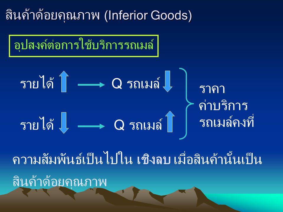สินค้าด้อยคุณภาพ (Inferior Goods)