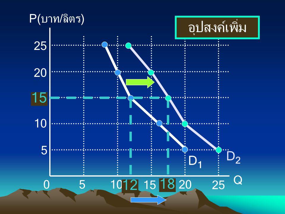 D2 P(บาท/ลิตร) Q 10 5 15 20 25 D1 12 18 อุปสงค์เพิ่ม