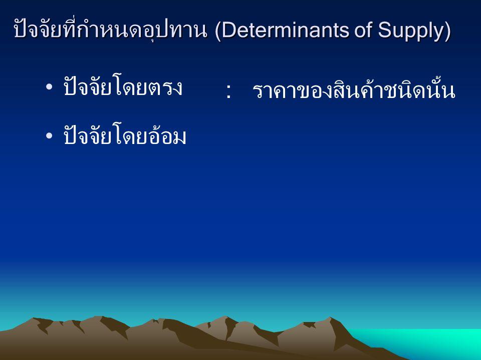 ปัจจัยที่กำหนดอุปทาน (Determinants of Supply)