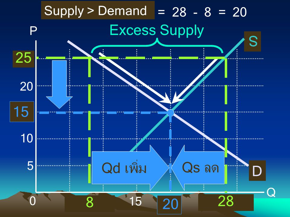 Excess Supply S Qd เพิ่ม Qs ลด D 28 8 Supply > Demand = 28 - 8 = 20