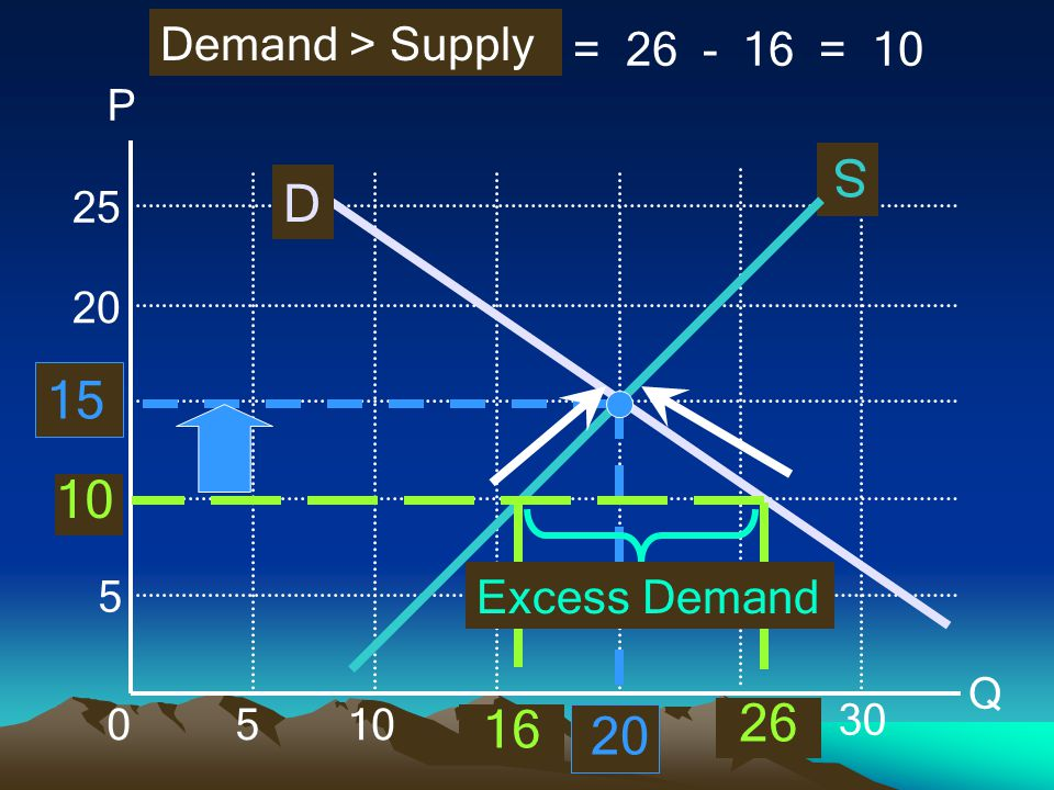 S D 26 16 Demand > Supply = 26 - 16 = 10 Excess Demand P Q 10 5 15