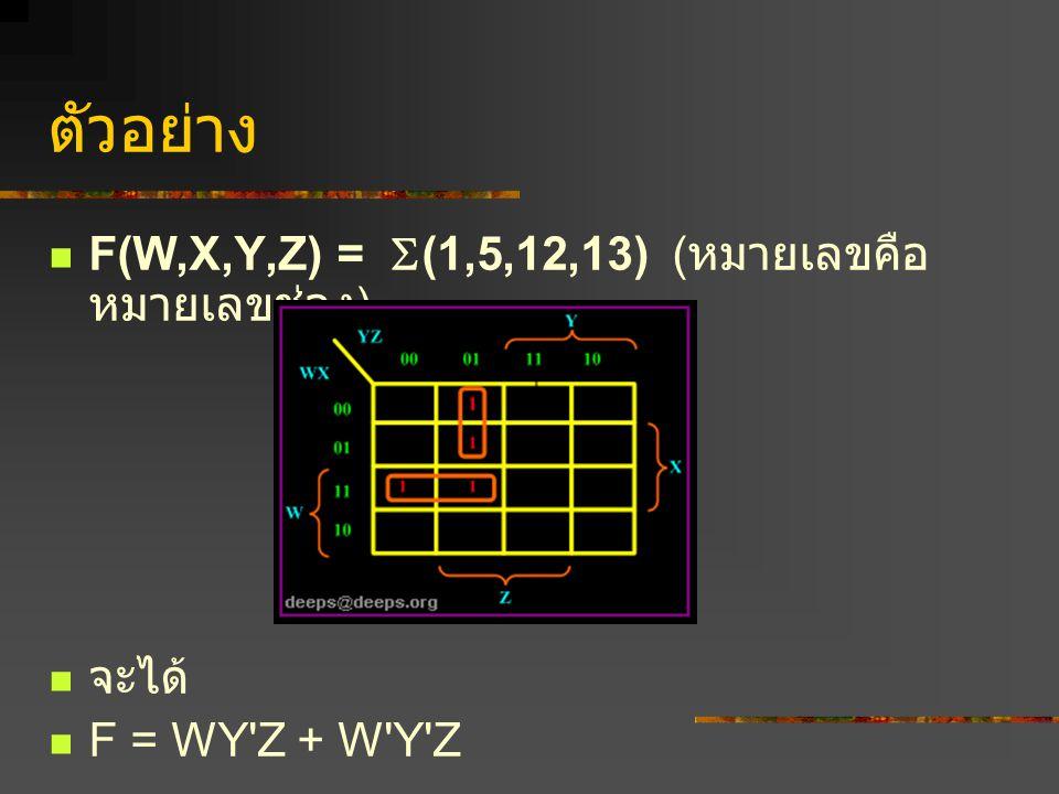 ตัวอย่าง F(W,X,Y,Z) = (1,5,12,13) (หมายเลขคือหมายเลขช่อง) จะได้