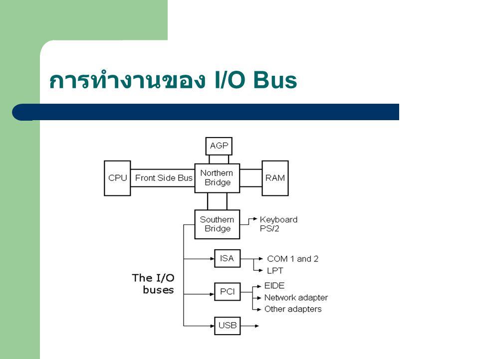การทำงานของ I/O Bus