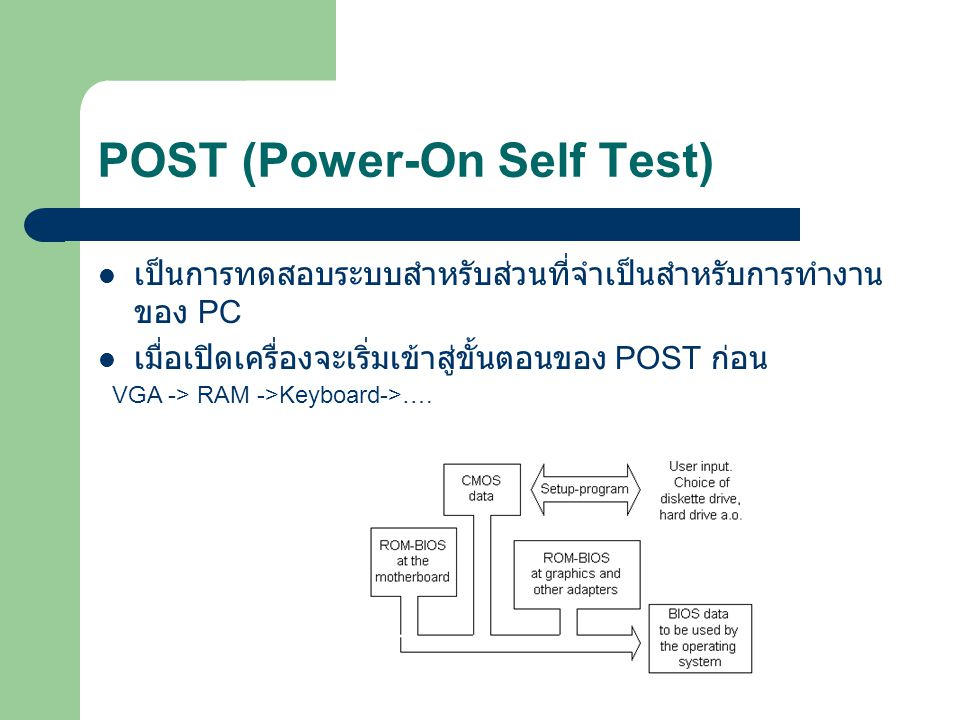 POST (Power-On Self Test)