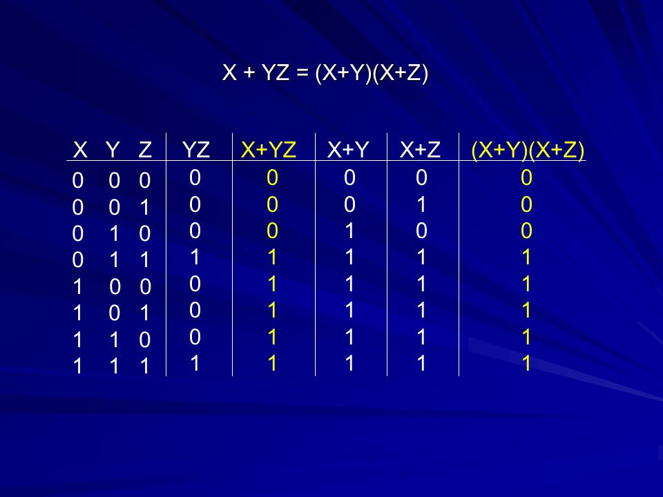 X + YZ = (X+Y)(X+Z) X Y Z YZ X+YZ X+Y X+Z (X+Y)(X+Z) 0 0 0. 0 0 1.