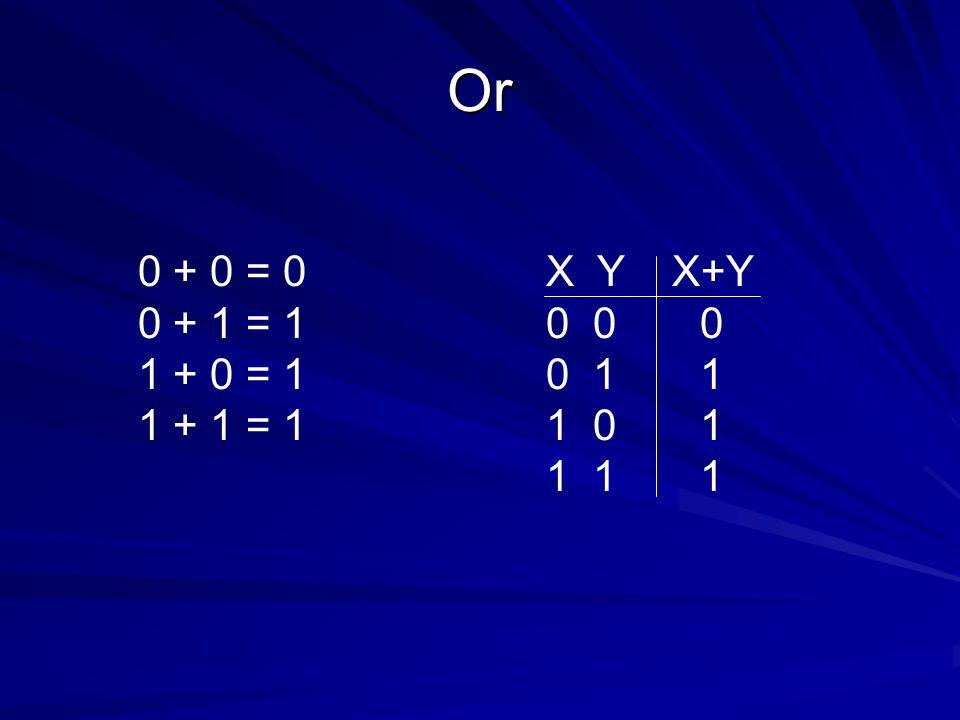 Or 0 + 0 = 0. 0 + 1 = 1. 1 + 0 = 1. 1 + 1 = 1. X Y X+Y. 0 0 0. 0 1 1. 1 0 1.